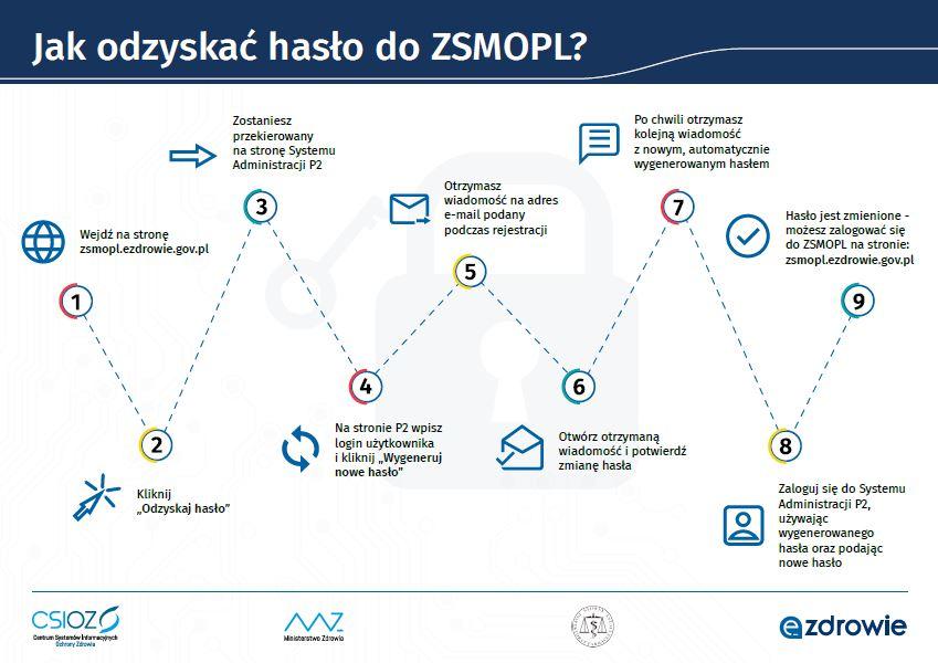 Na tej infografice zaprezentowany jest schemat postępowania, dzięki któremu apteka może odzyskać hasło dostępu do platformy P2.